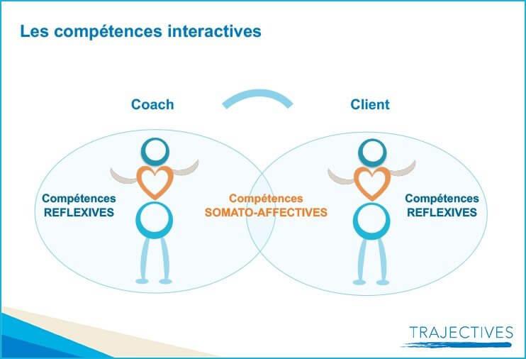 Les avantages d'un coaching et neurosciences